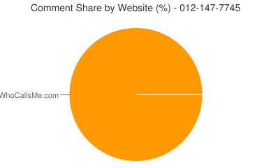 Comment Share 012-147-7745